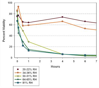 Overlevingstijd virussen bij verschillende luchtvochtigheidsniveaus.