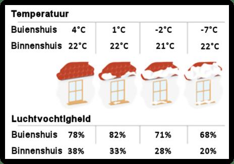 Relatie temperatuur en luchtvochtigheid binnenshuis