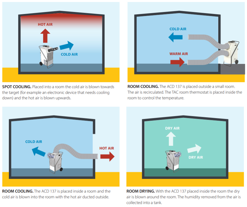 Multifunctionele professionele airco - spotcooler