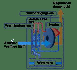 Werking van een adsorptie ontvochtiger