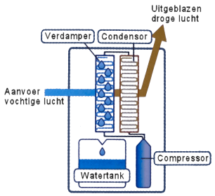 Werking van een compressor ontvochtiger