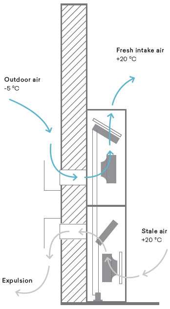 warmteterugwinning met warmtepomp