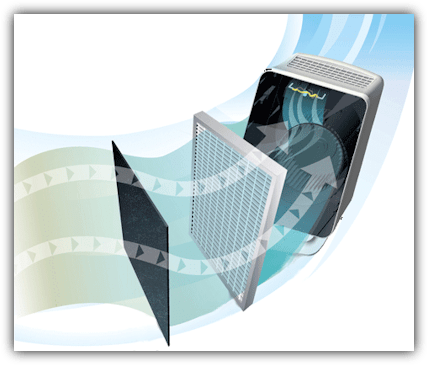 Filters Winix P450 HEPA Plasma luchtreiniger